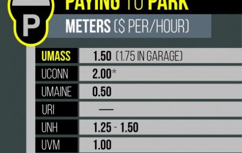 A look into the price of parking at UMass
