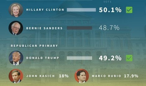 Clinton edges Sanders in Mass. primary; Trump wins big